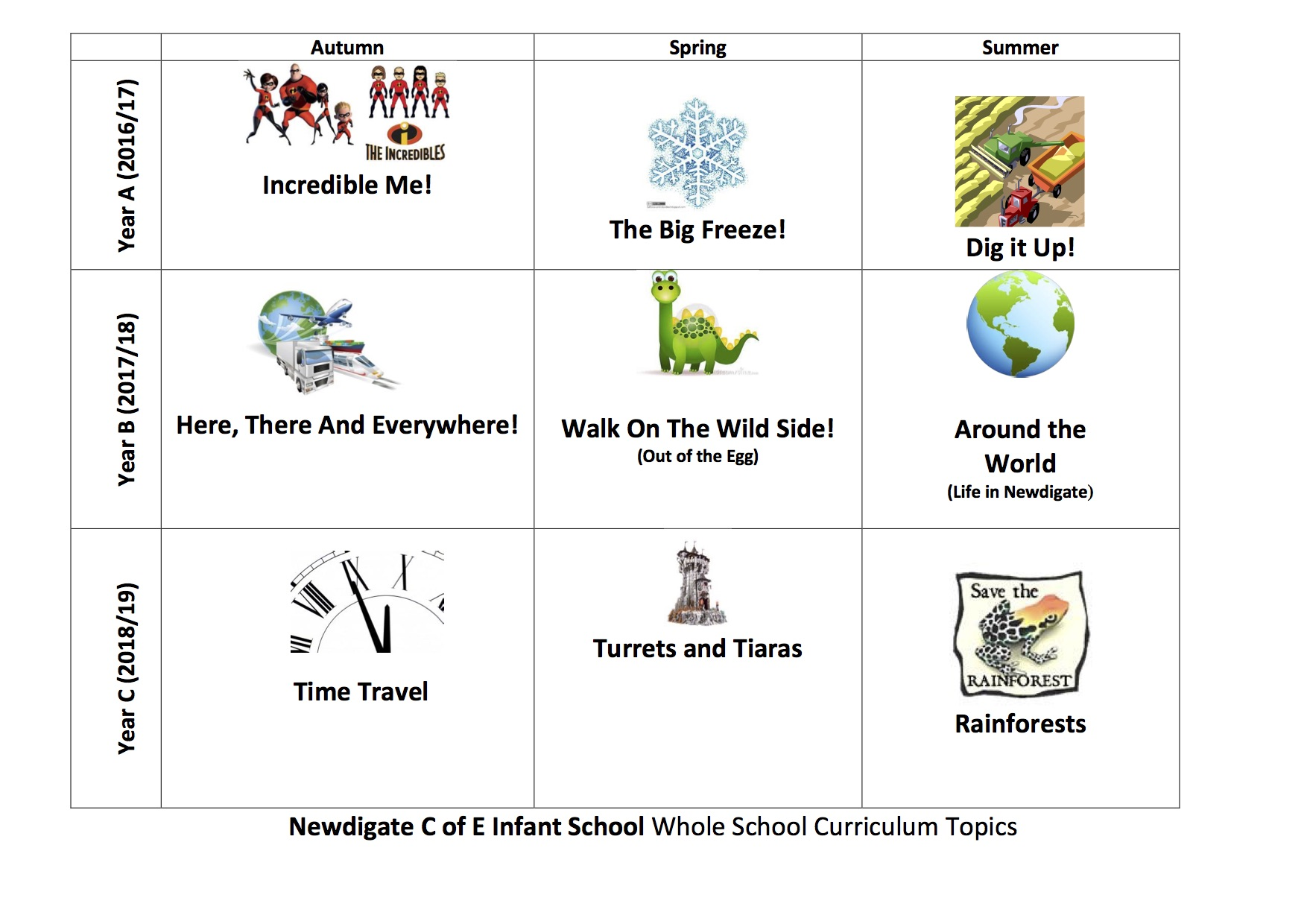 Whole School Curriculum Map 3 year cycle July 2016